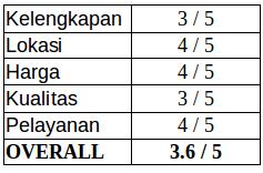 Review Pasar Slompretan